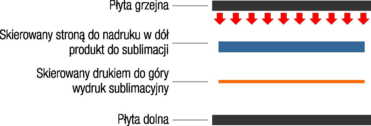 transfer_przez_produkt_schemat.png